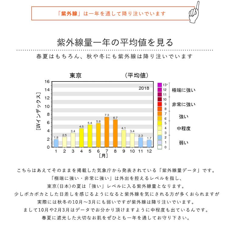年間の紫外線量データ